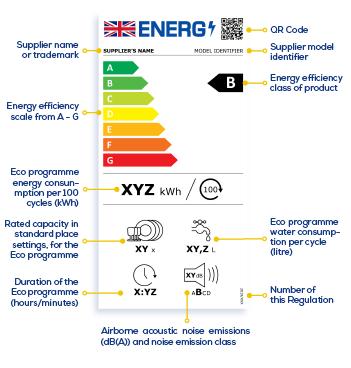 New Energy Label Dishwasher